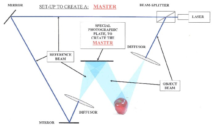 fig. 5 Object and Reference beam