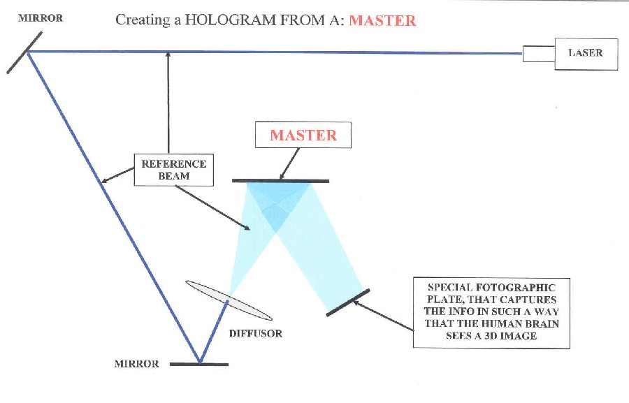 fig. 7 Producing copy of Master Hologram