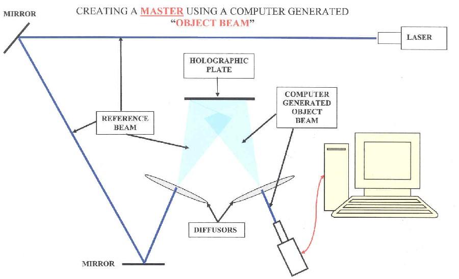 fig. 8 Computer generated Master Hologram
